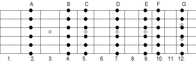 Open G Tuning - major Chords